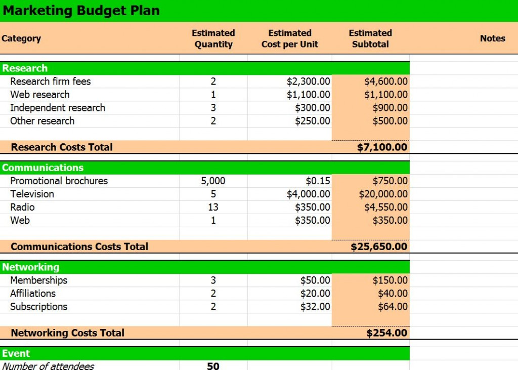 Budget Plan Template. Annual Operating Marketing Budget Plan ...